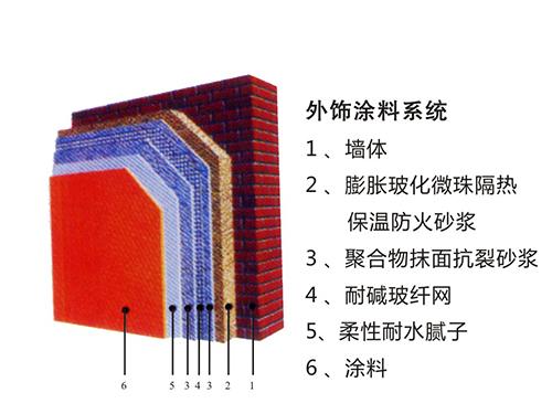 膨胀玻化微珠隔热保温防火砂浆建筑保温系统