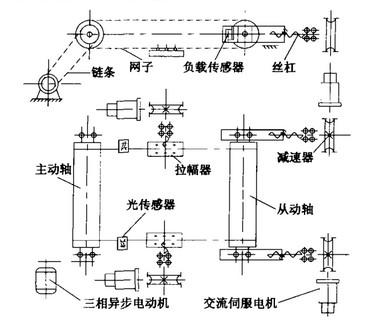 2定型机纵向拉伸,横向拉幅原理图