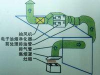 通风管道工程图