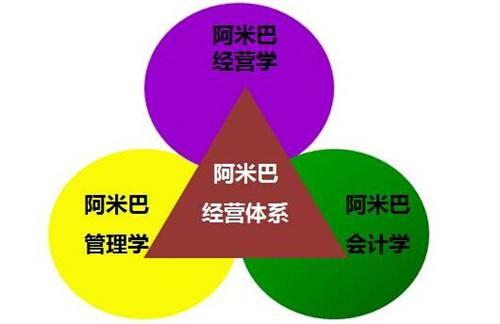 江门阿米巴管理培训中心 华协
