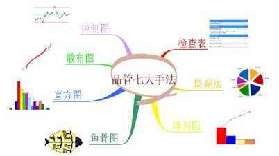 西安六西格玛绿带管理培训公司 华协 阿米巴 精益生产