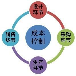 福州现场管理培训专业 华协