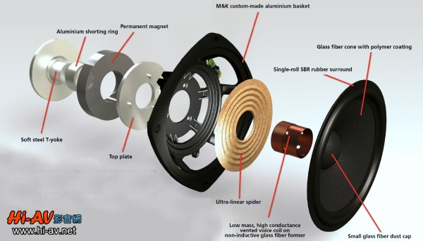 喇叭基本结构图