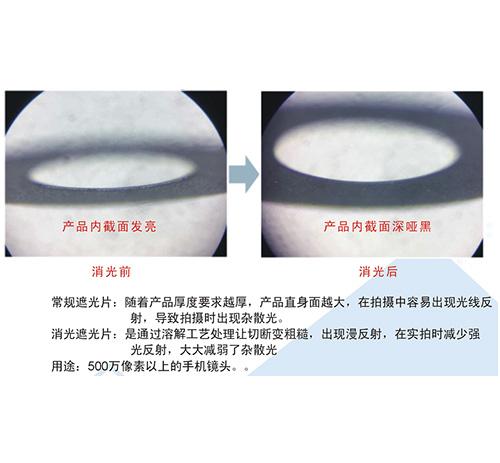 內孔消光型麥拉片