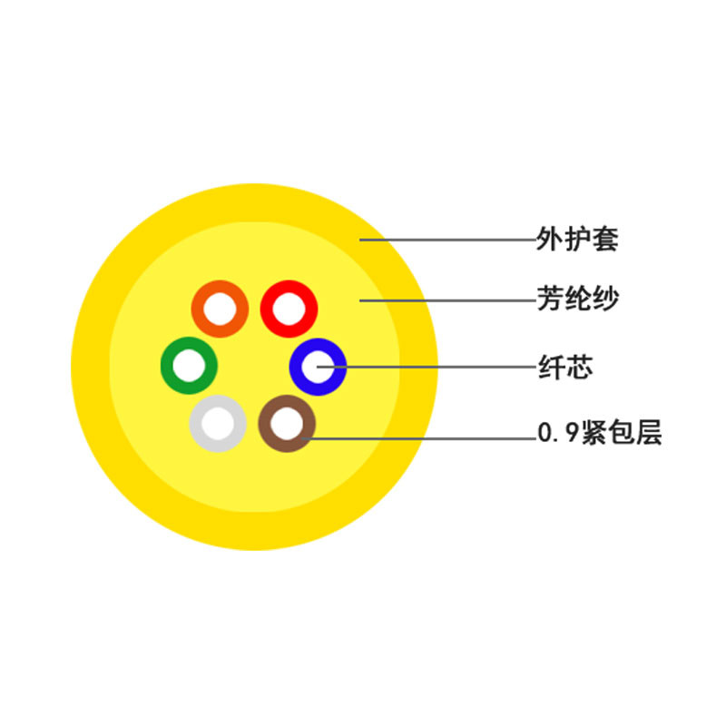 8字型_广电网络室内光缆单价_聚纤缆