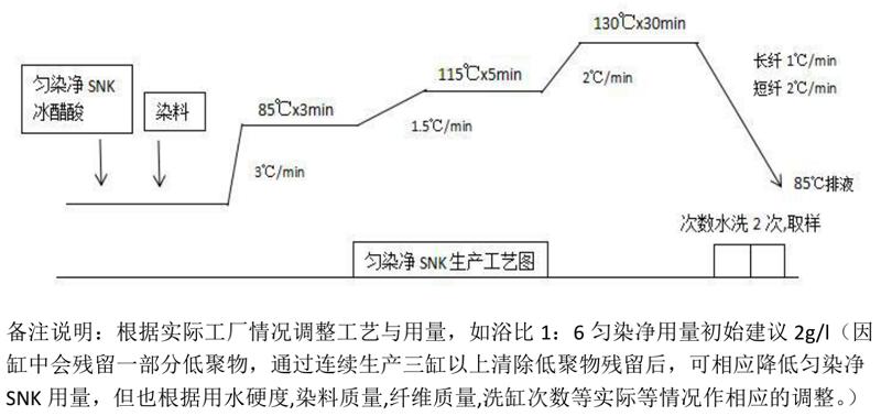 清远涤纶低聚物去除剂_和信_涤纶