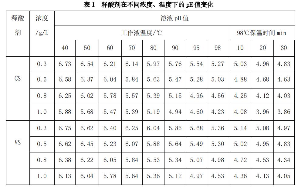 云浮釋酸劑報價_和信_酸性_PH滑移劑_尼龍_錦綸