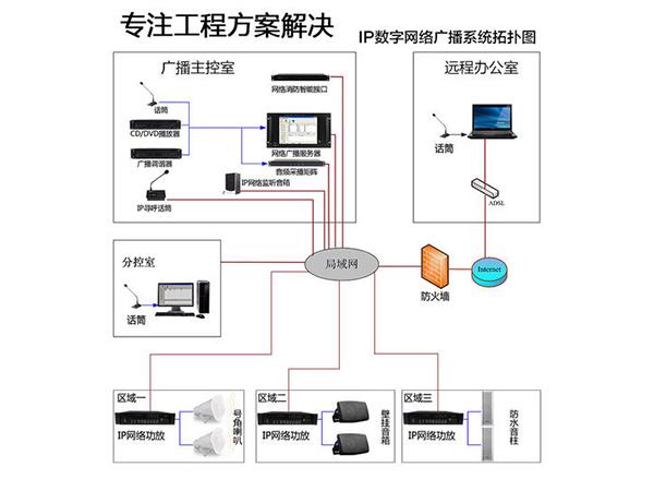 IP廣播系統示意圖