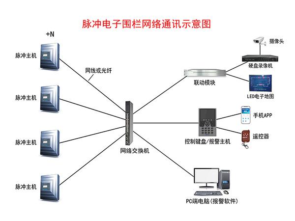 脈沖電子圍欄網絡通訊示意圖