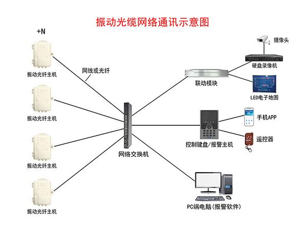 振動光纜網絡通訊示意圖