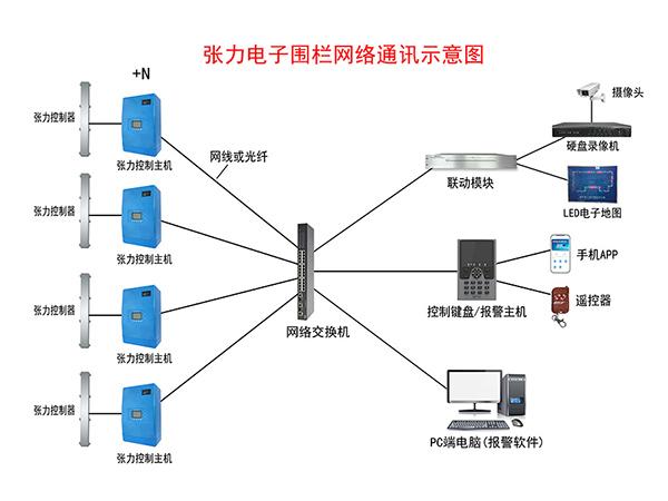 張力電子圍欄網絡通訊示意圖