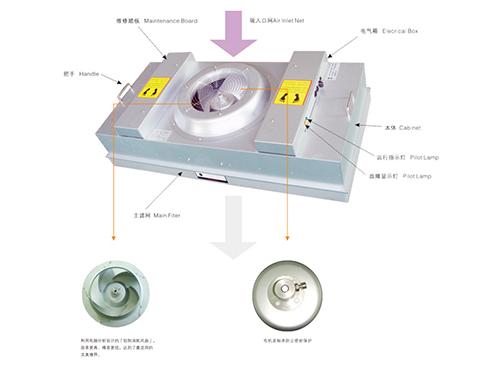 FFU風機過濾單元系列