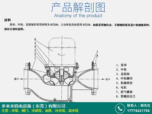 制造商 离心水泵型号 多来米机电