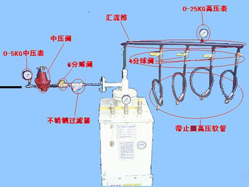 LPG氣化汽化器/燃氣氣化器/50KG/中壓一套/全國包郵