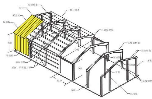 房屋安全鉴定中相对较陌生的钢结构检测方法有那些?