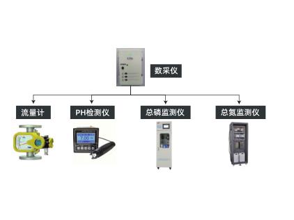 一体化污水处理设施过程、末端自动监控