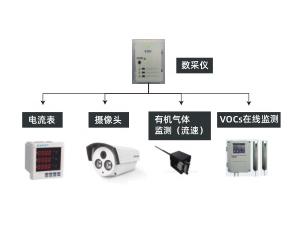 涉VOCs 排放机动车修理企业过程、