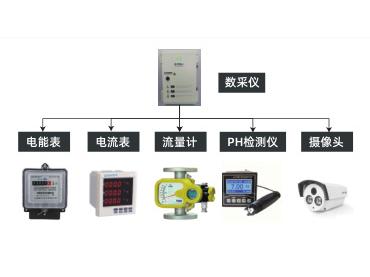 重点涉水排污企业过程自动监控