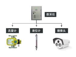 零散工业废水产生、单位过程自动监控