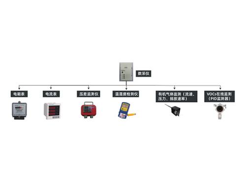 涉VOCs排放重点监管工业企业过程、末端自动监控