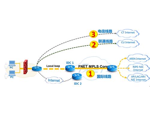 光联vpn频宽服务