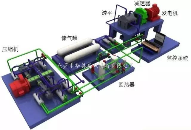 系统结构      东莞市华昊机电设备有限公司主要经销东莞螺杆式空压机