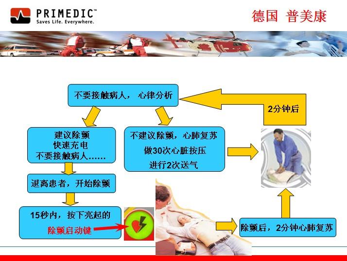 普美康自动体外除颤器,除颤仪操作步骤,aed操作流程