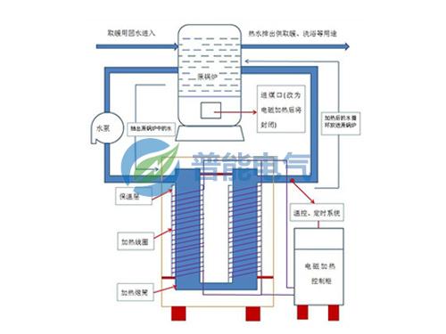 超高速变频蒸汽锅炉