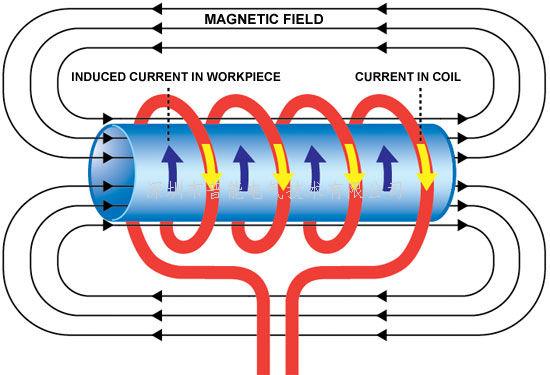 电磁加热,电磁加热锅炉,电磁感应加热器