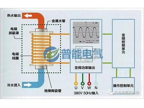 电磁采暖原理示意图