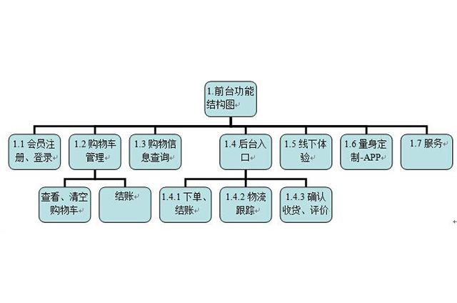 蓮塘企業的網站建設 朝陽企訊通 附近 網站公司 響應式 全網