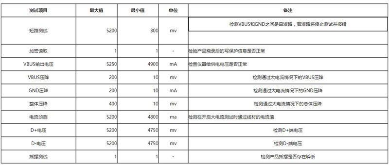 快充数据线测试仪可以用多久_韬科电子_综合_三合一_MFI
