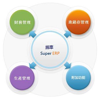 統率中小型製造業ERP