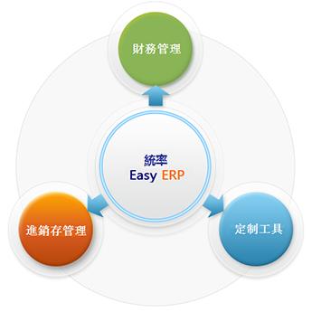 統率商貿企業ERP