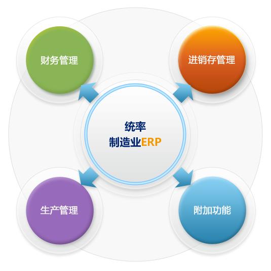 统率中小型制造业ERP