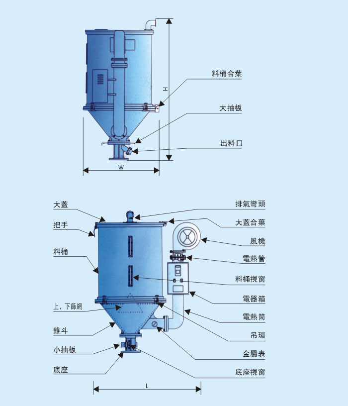 sc-kg标准型干燥机 工作原理  电热管产生的热风作用到原料上,所产生