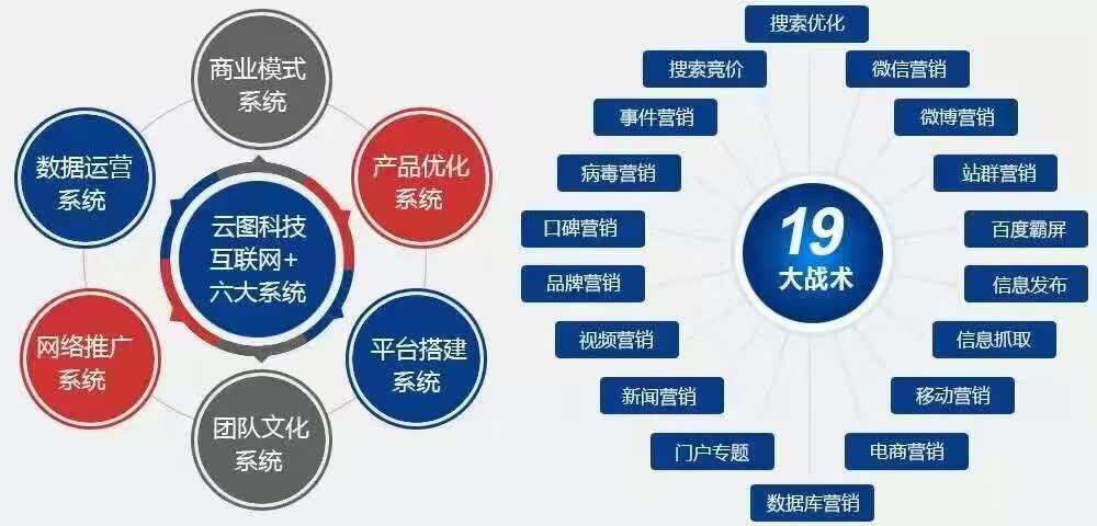三门峡网站运营_网站推广代运营-10年专业经验【云图全网营销】